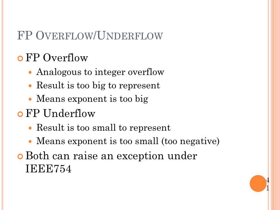 FP Overflow/Underflow