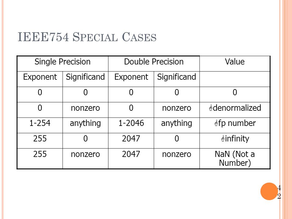 IEEE754 Special Cases Single Precision Double Precision Value Exponent