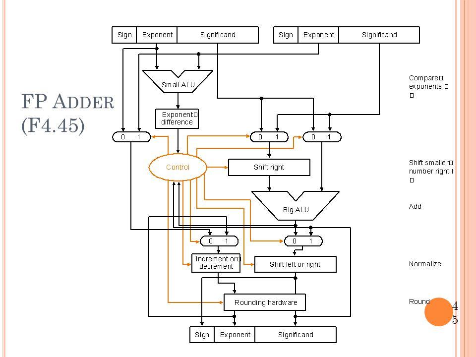 FP Adder (F4.45)