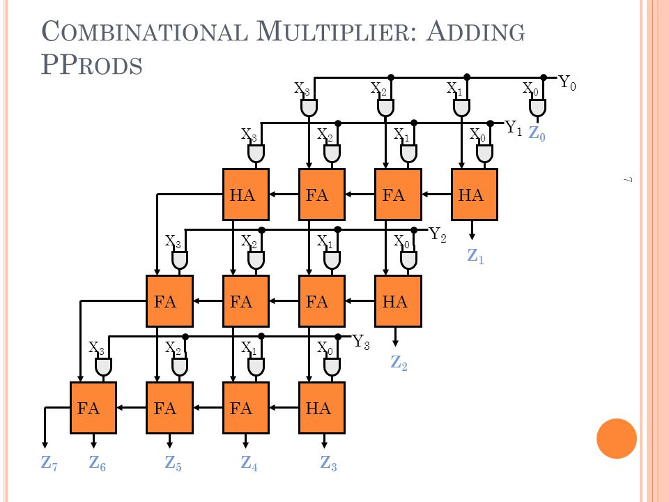 Combinational Multiplier: Adding PProds