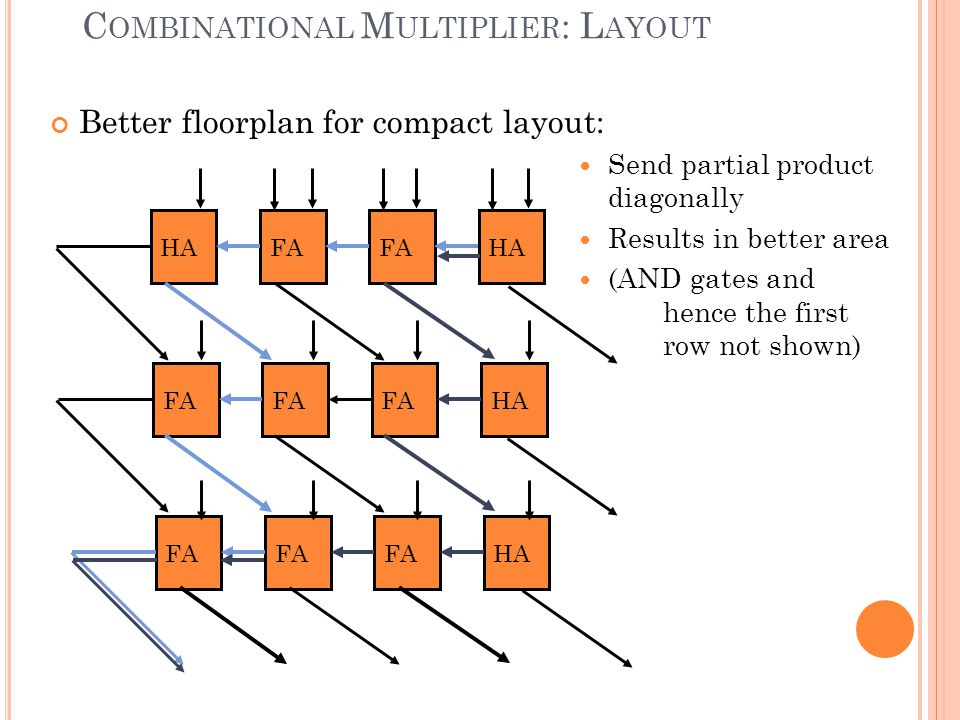 Combinational Multiplier: Layout