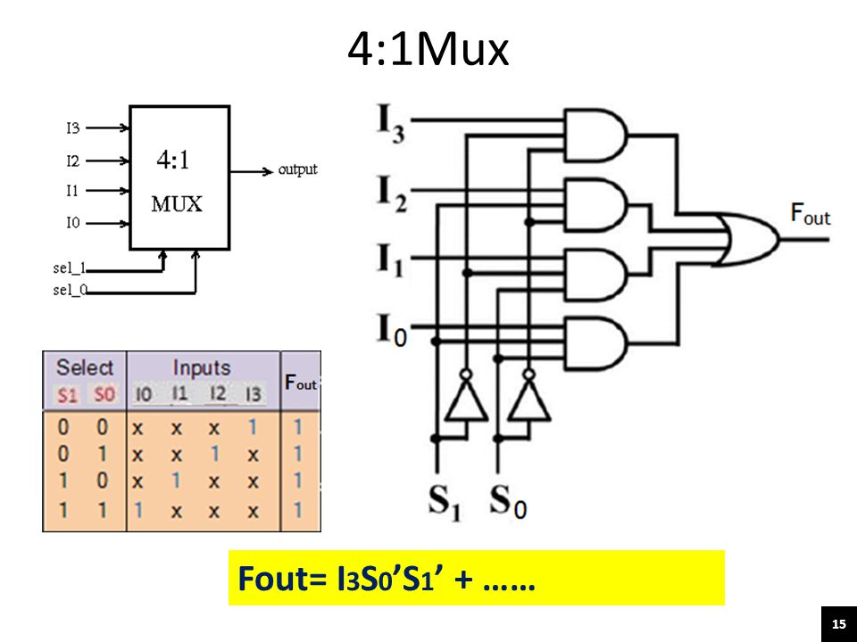 4:1Mux Fout= I3S0'S1' + ……