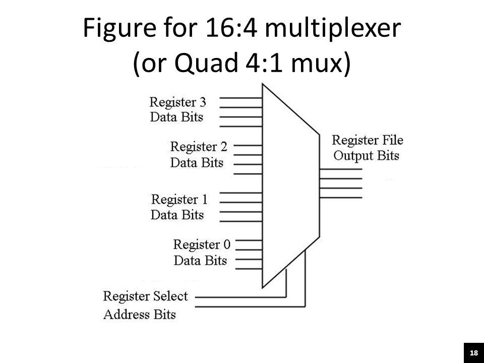 Figure for 16:4 multiplexer