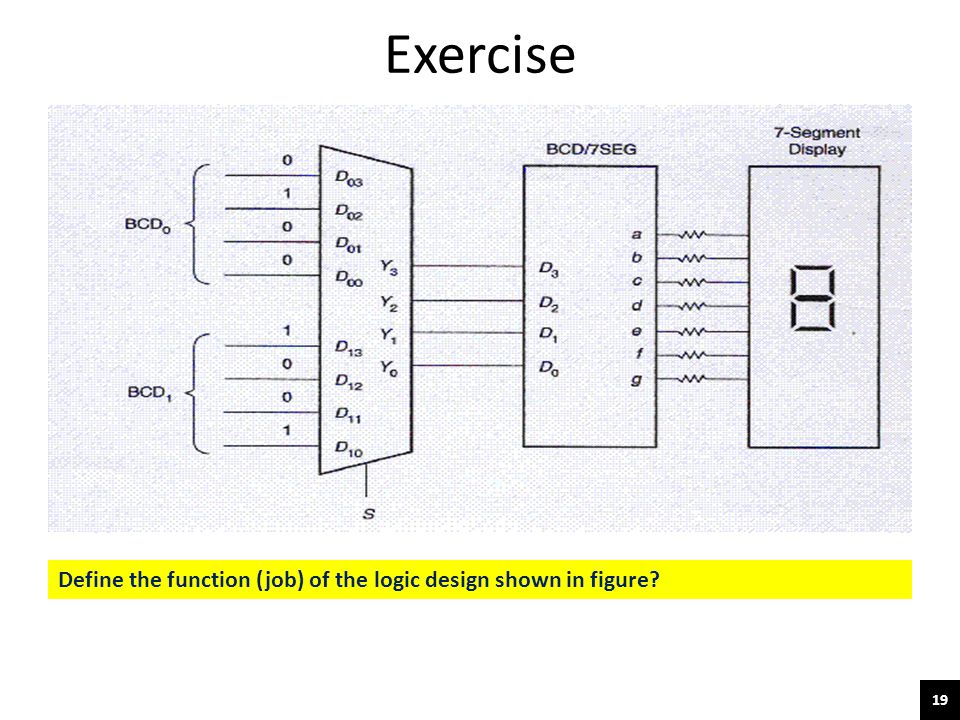 Exercise Define the function (job) of the logic design shown in figure
