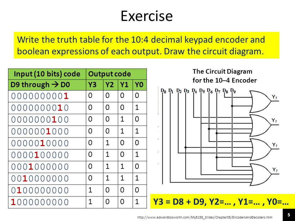 Exercise Write the truth table for the 10:4 decimal keypad encoder and boolean expressions of each output. Draw the circuit diagram.