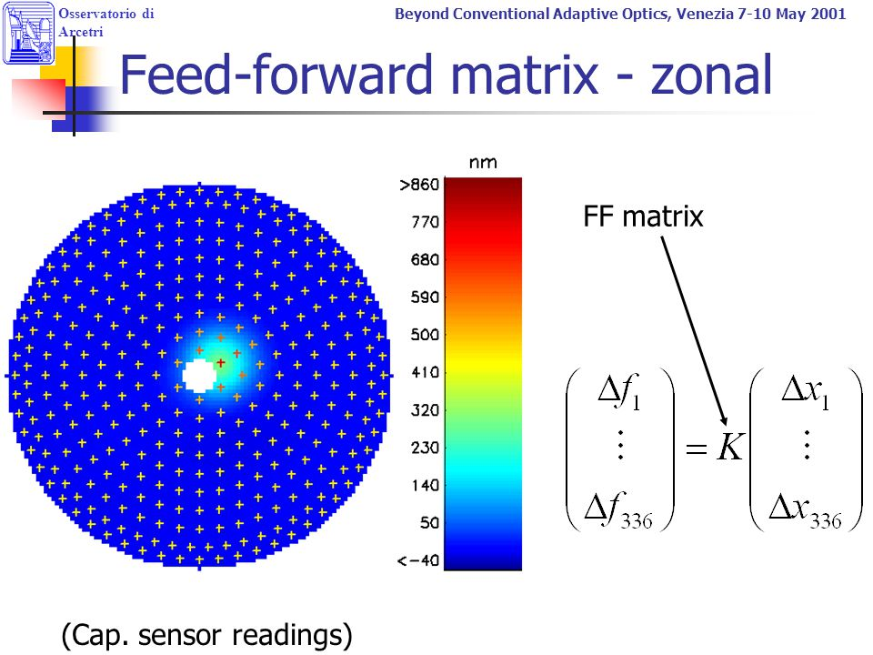 Feed-forward matrix - zonal