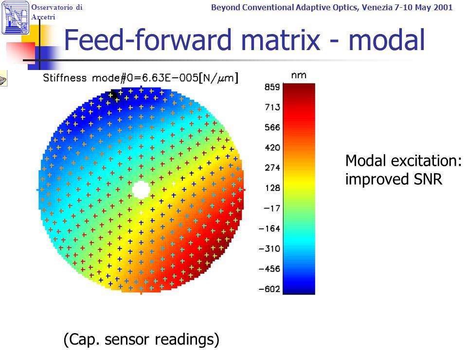 Feed-forward matrix - modal