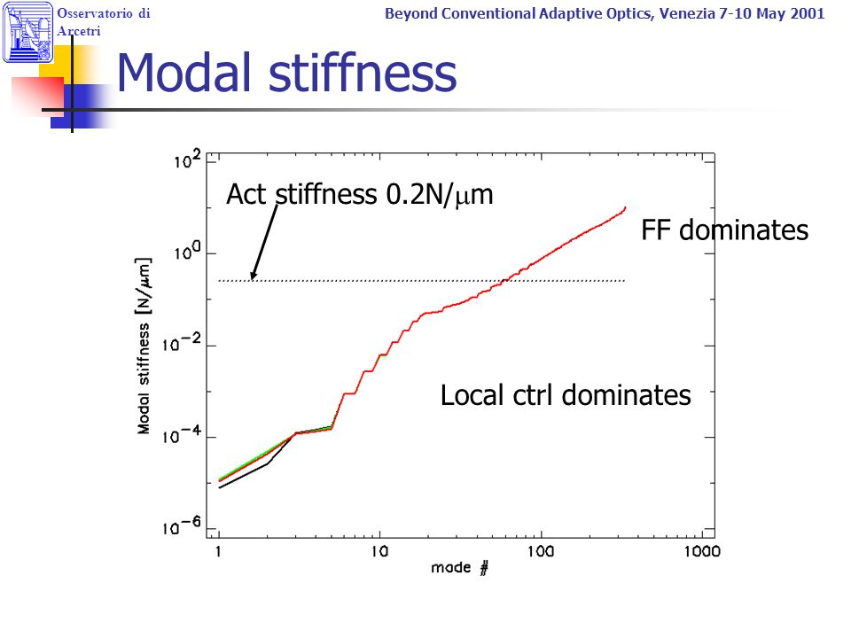Modal stiffness Act stiffness 0.2N/mm FF dominates