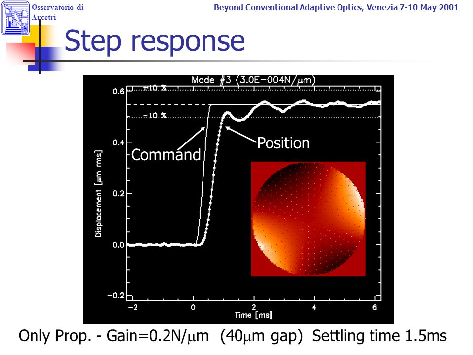 Step response Position Command