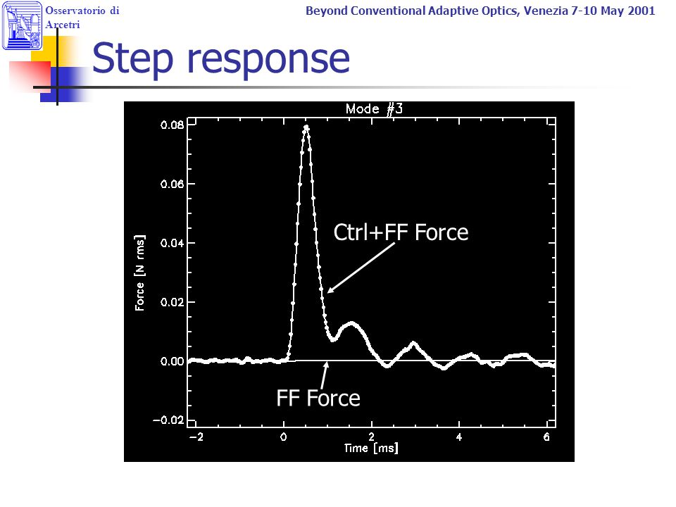 Step response Ctrl+FF Force FF Force