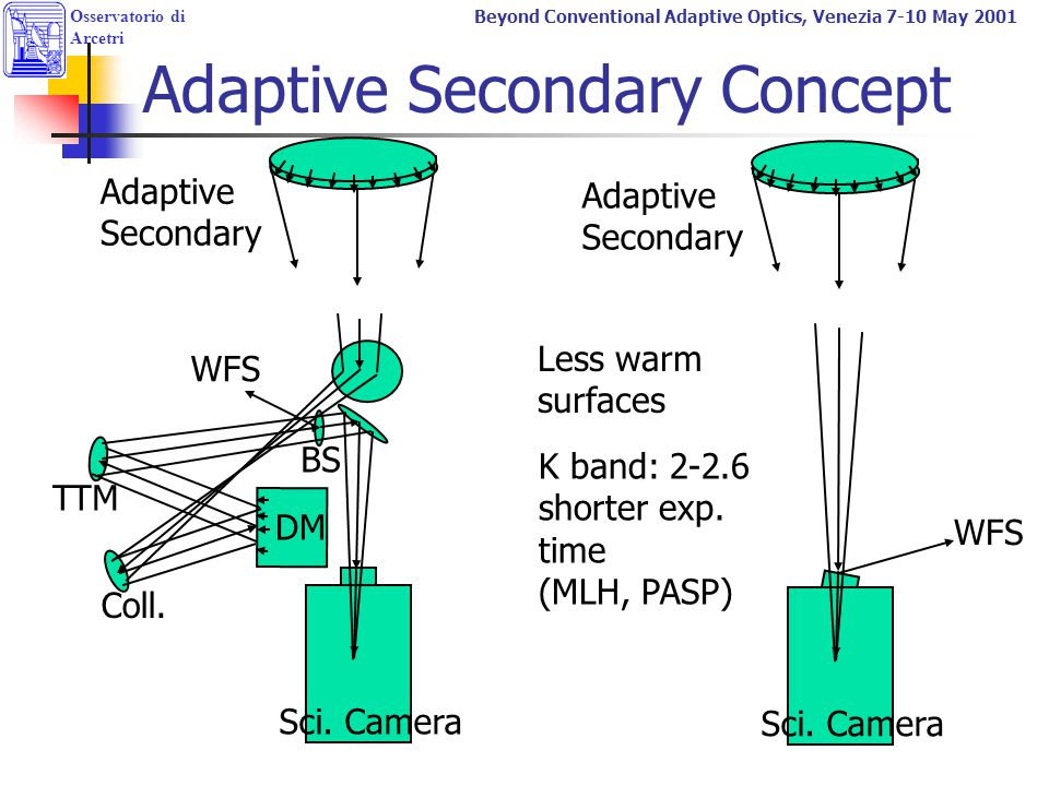 Adaptive Secondary Concept