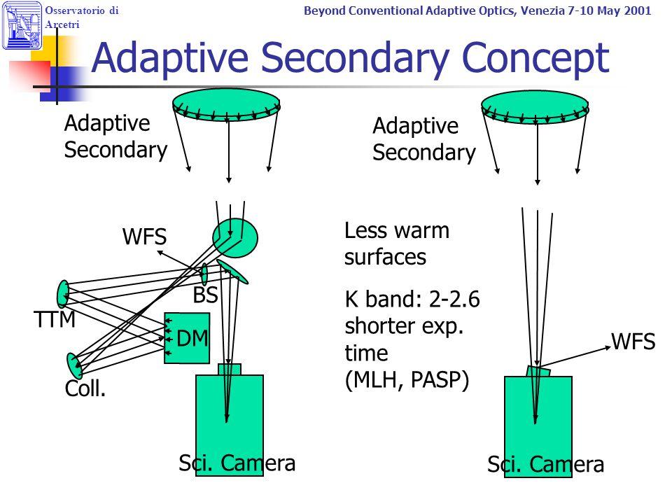 Adaptive Secondary Concept