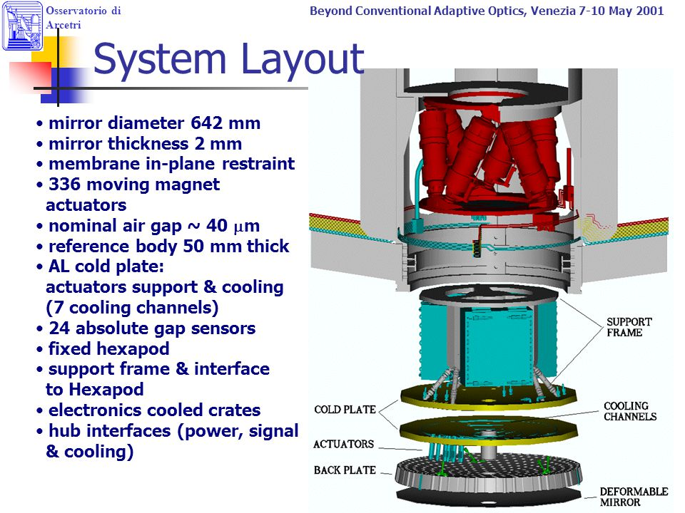System Layout guido mirror diameter 642 mm mirror thickness 2 mm