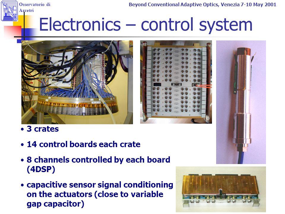 Electronics – control system