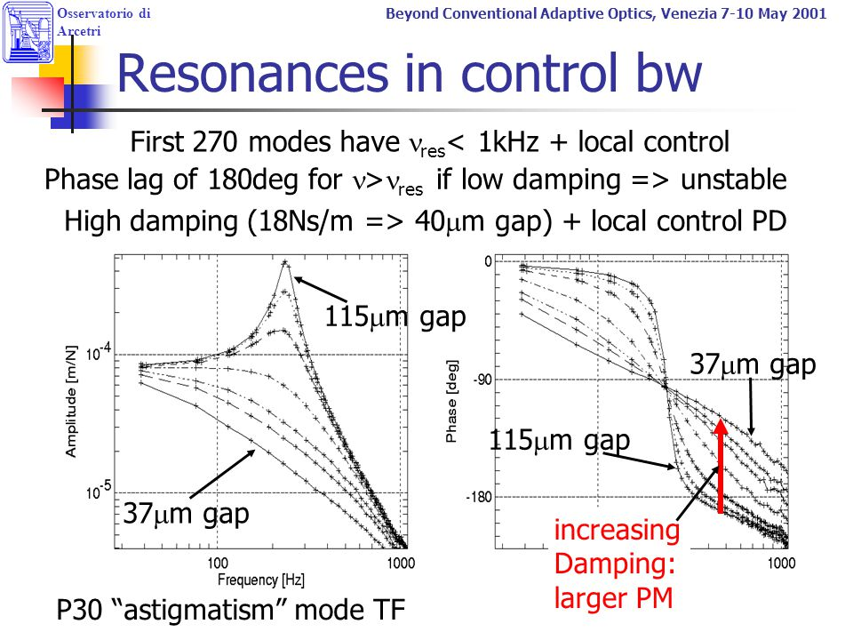 Resonances in control bw