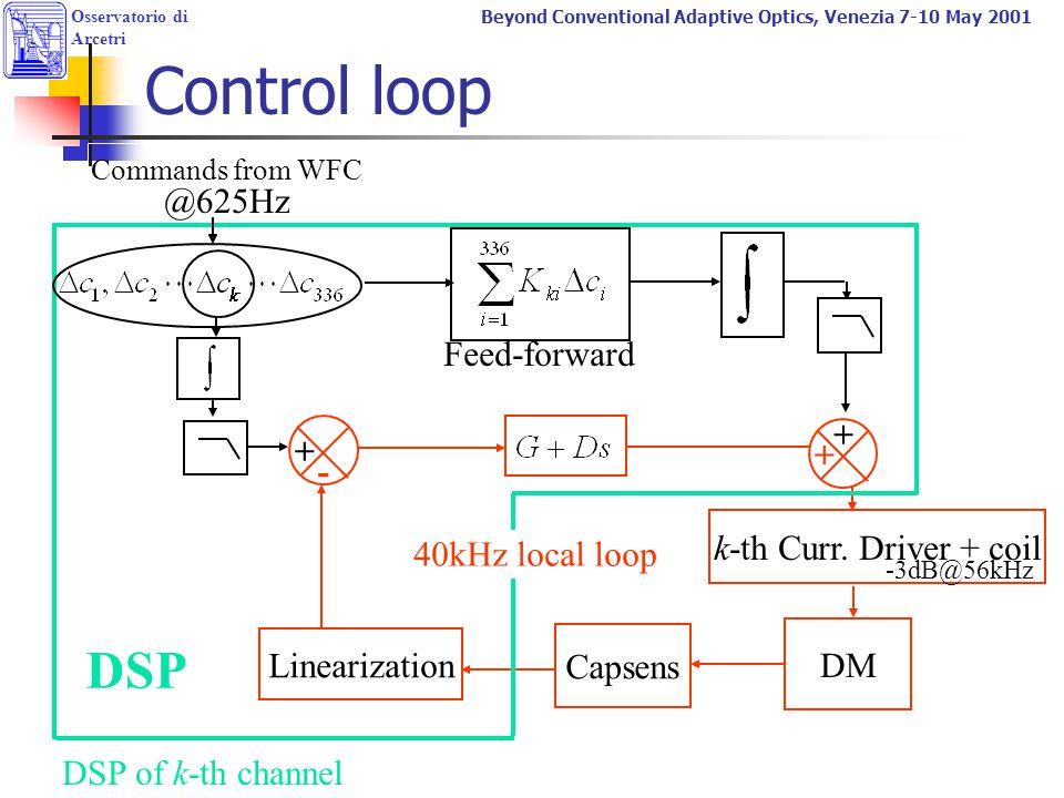 Control loop DSP @625Hz Feed-forward + + - k-th Curr. Driver + coil