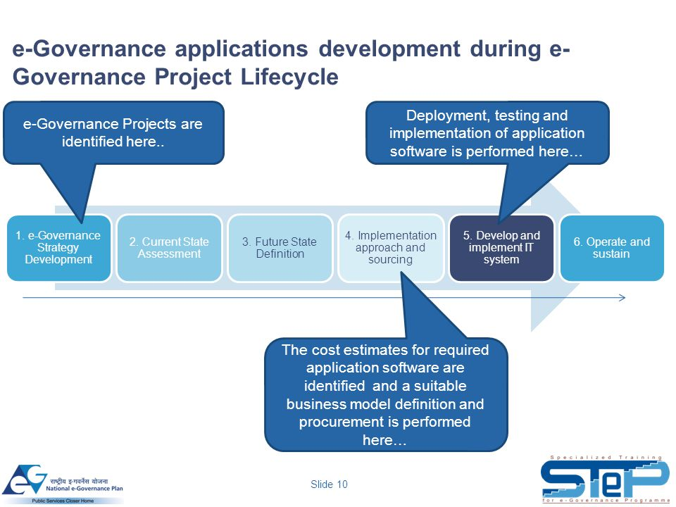 e-Governance applications development during e-Governance Project Lifecycle