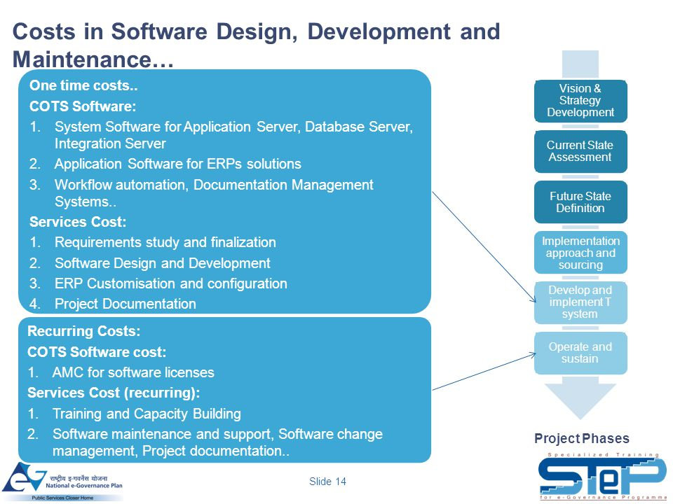 Costs in Software Design, Development and Maintenance…