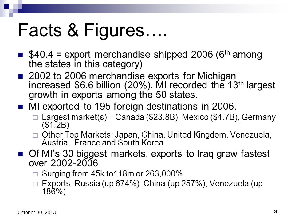 Facts & Figures…. $40.4 = export merchandise shipped 2006 (6th among the states in this category)
