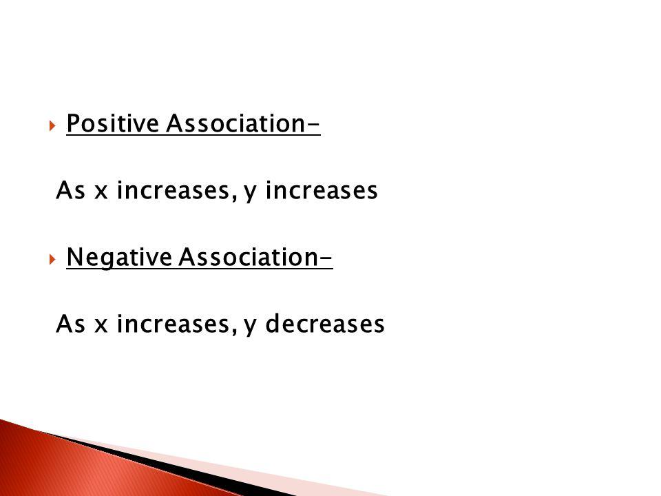 Positive Association-