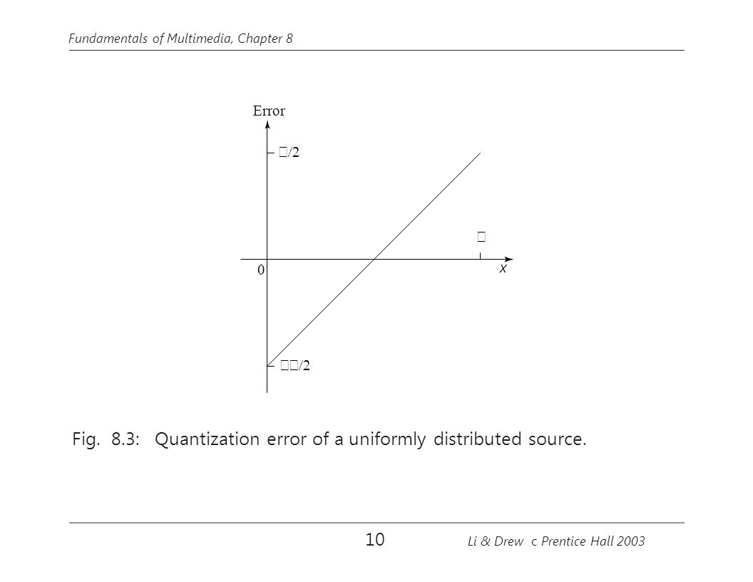 Fig. 8.3: Quantization error of a uniformly distributed source.