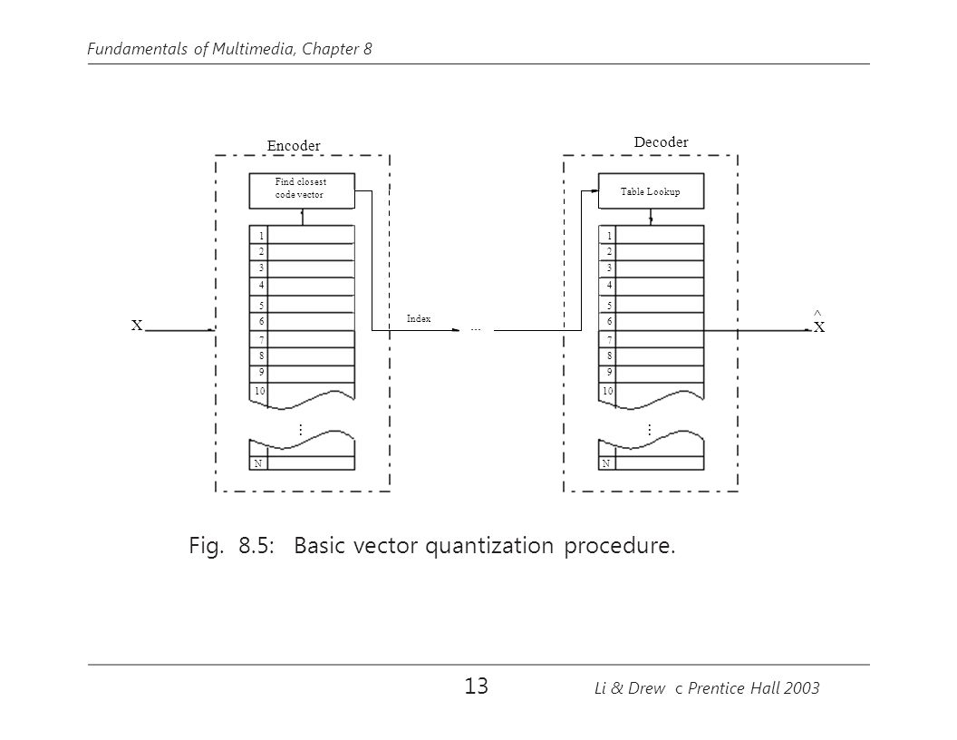 Fig. 8.5: Basic vector quantization procedure.