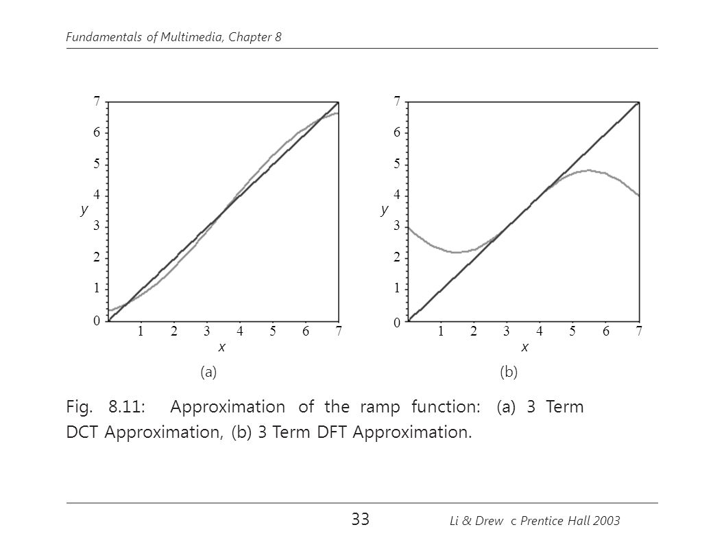 Fig. 8.11: Approximation of the ramp function: (a) 3 Term