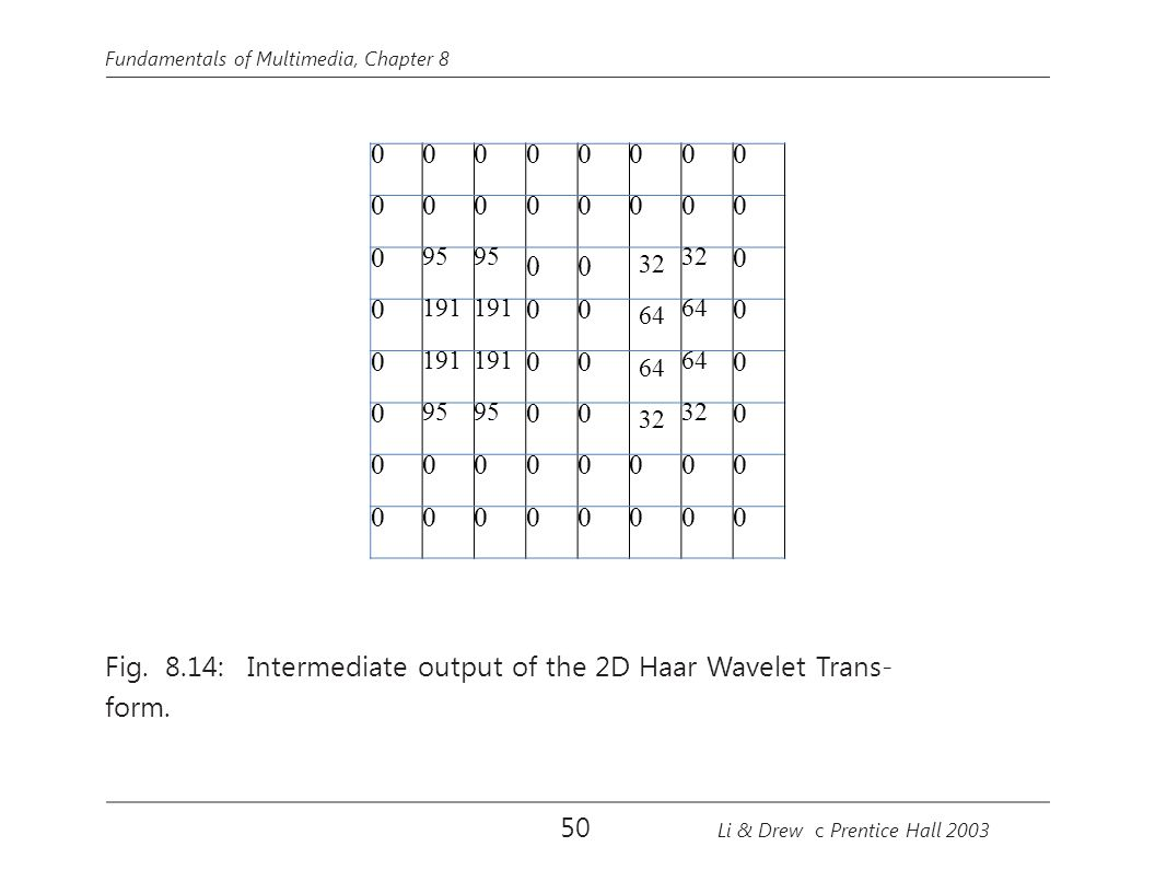 Fig. 8.14: Intermediate output of the 2D Haar Wavelet Trans- form.