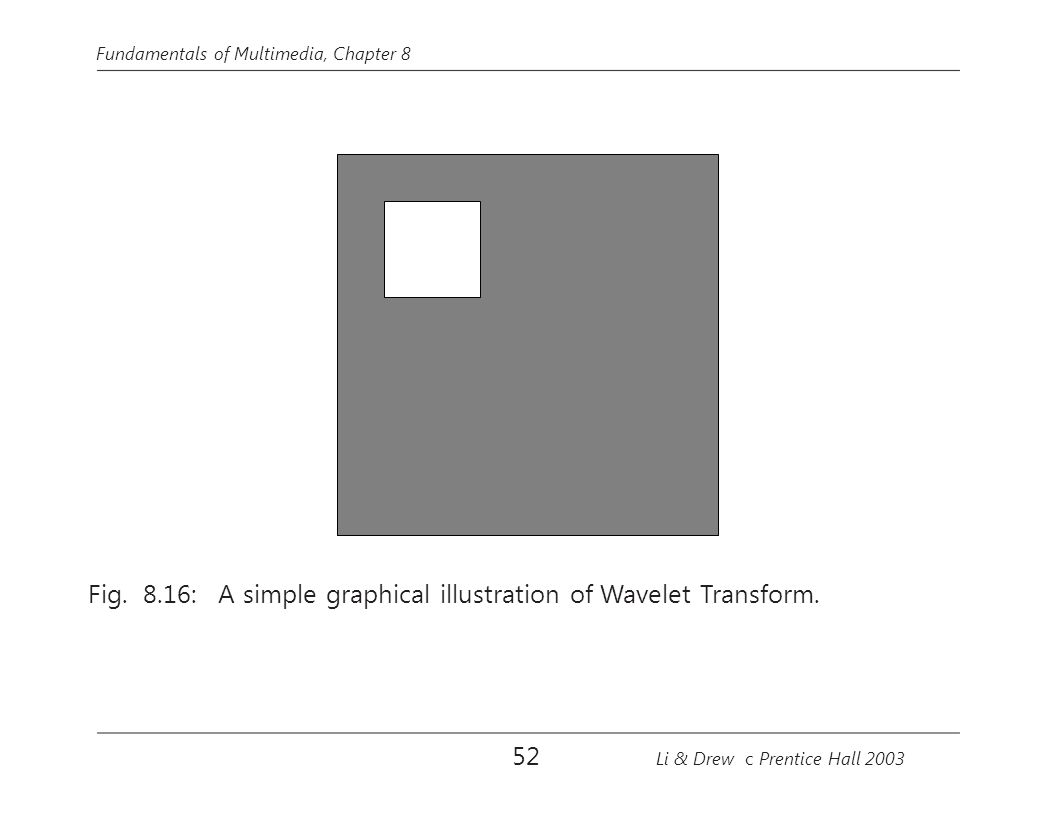 Fig. 8.16: A simple graphical illustration of Wavelet Transform.
