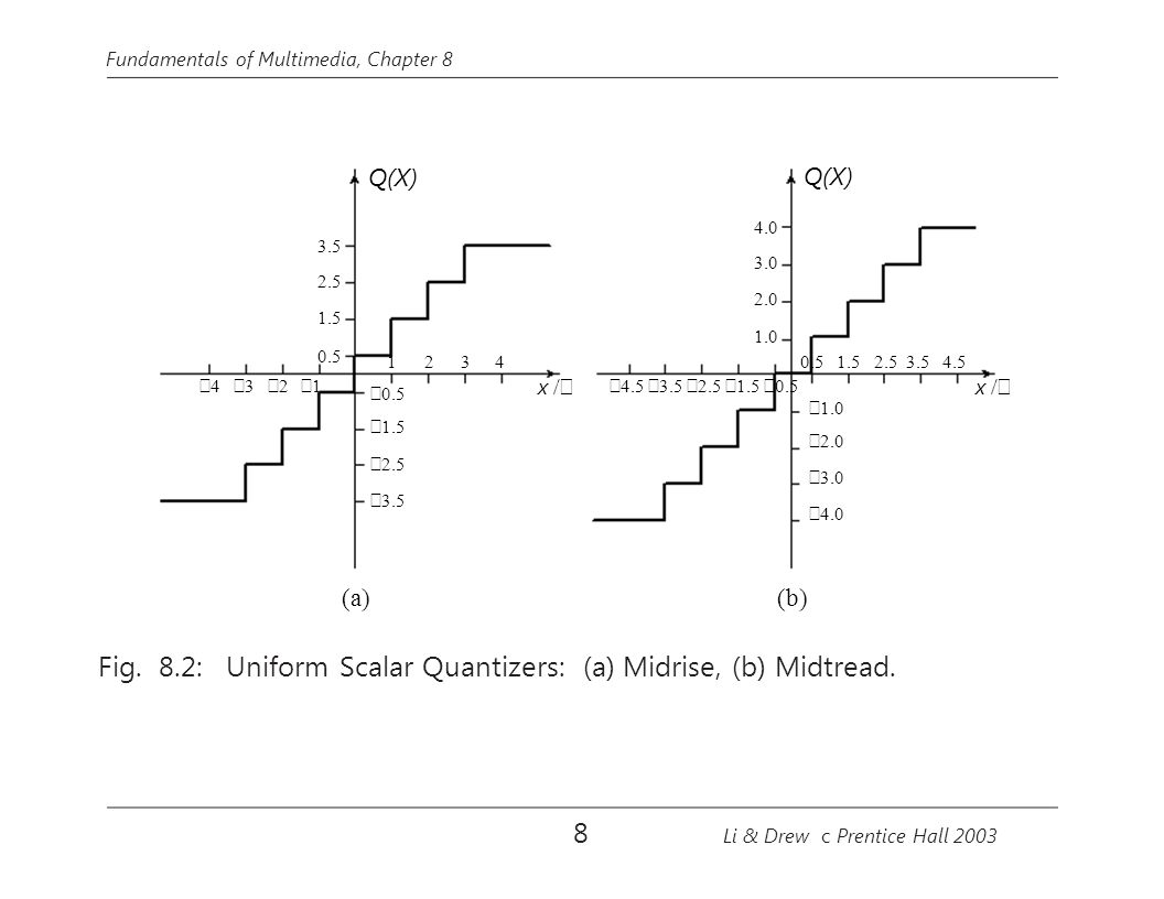 Fig. 8.2: Uniform Scalar Quantizers: (a) Midrise, (b) Midtread.