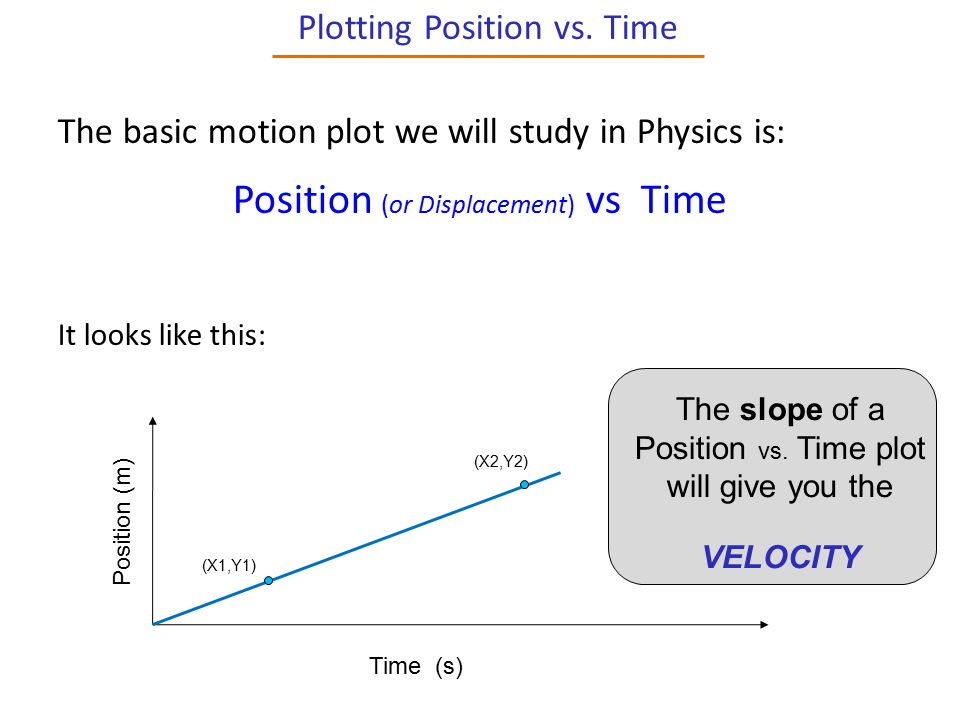 Position (or Displacement) vs Time