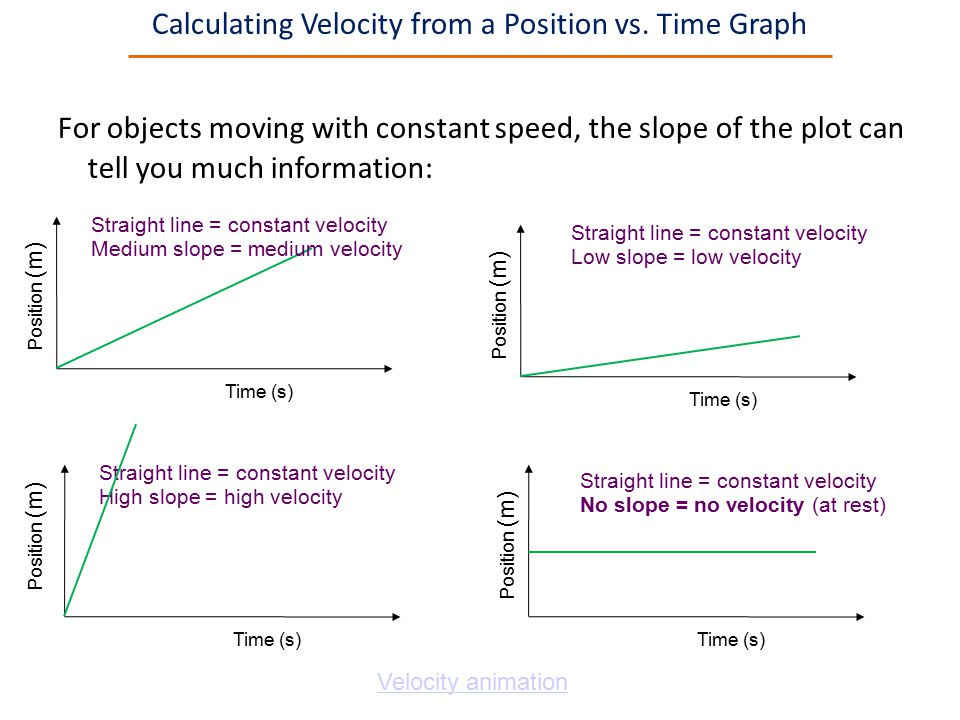 Calculating Velocity from a Position vs. Time Graph