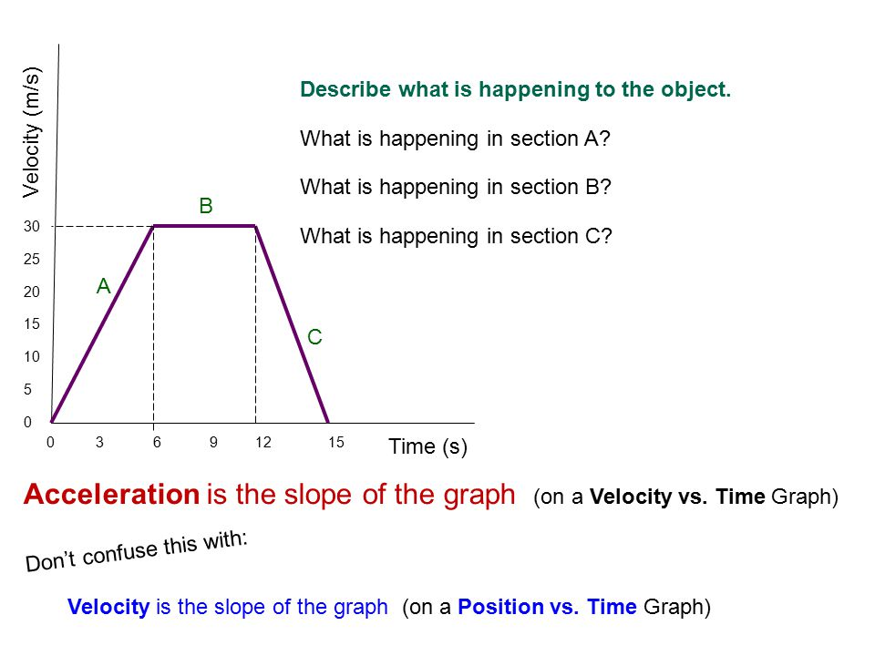 Acceleration is the slope of the graph (on a Velocity vs. Time Graph)
