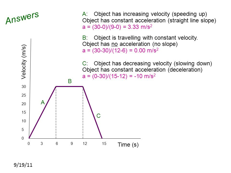 Answers A: Object has increasing velocity (speeding up)