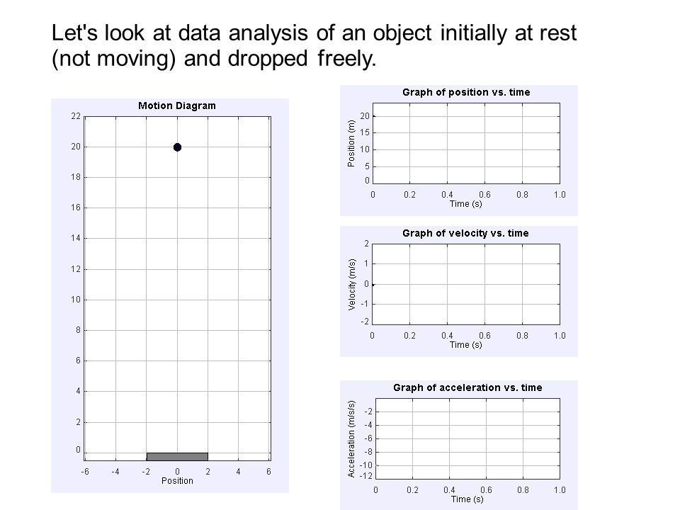 Let s look at data analysis of an object initially at rest (not moving) and dropped freely.
