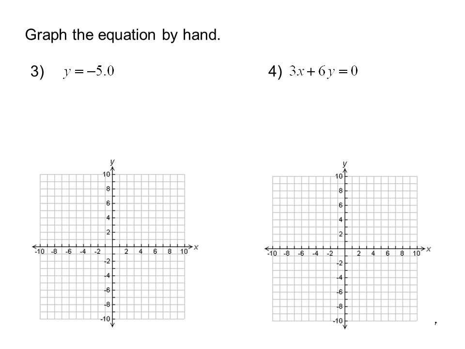 Graph the equation by hand.