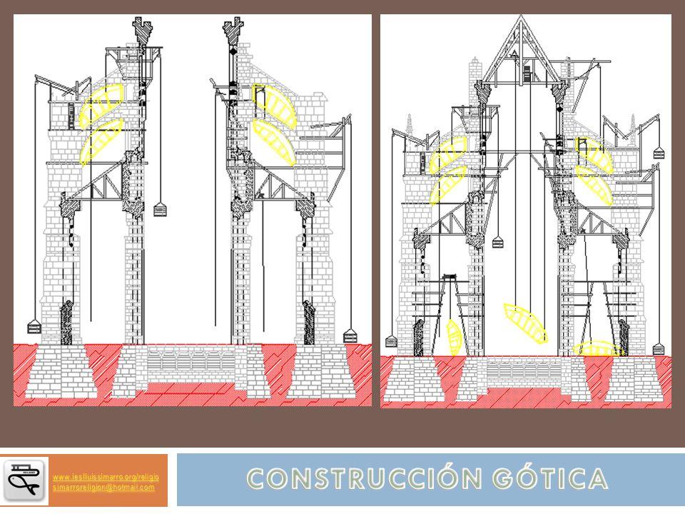 CONSTRUCCIÓN GÓTICA www.ieslluissimarro.org/religio