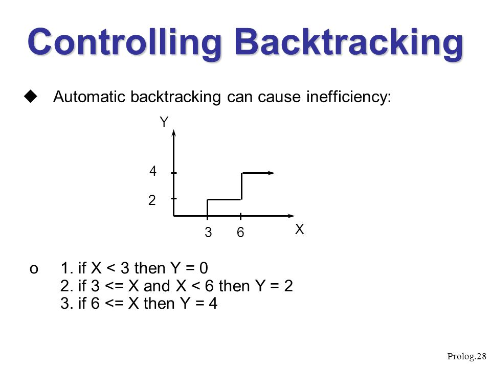 Controlling Backtracking