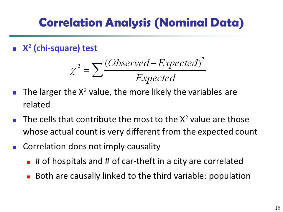 Correlation Analysis (Nominal Data)
