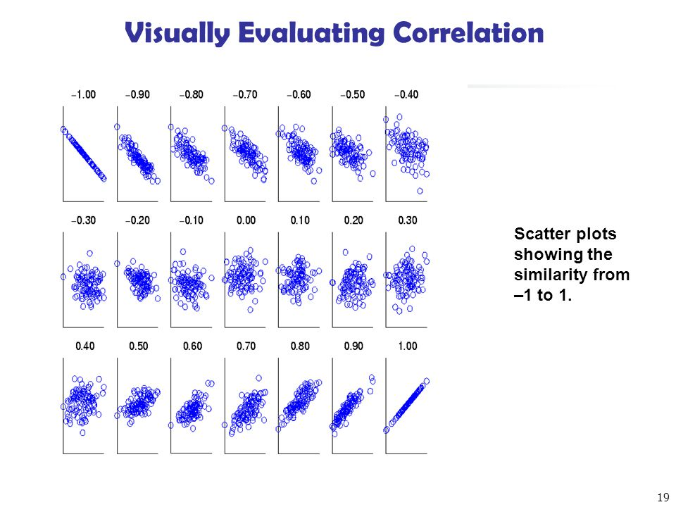 Visually Evaluating Correlation