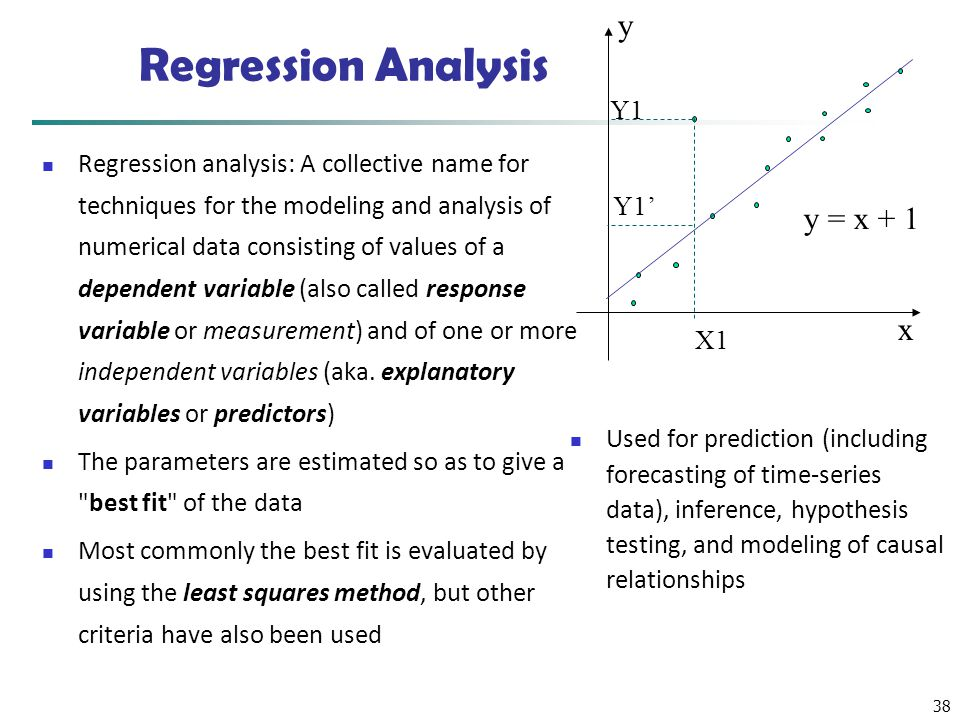 Regression Analysis y y = x + 1 x Y1