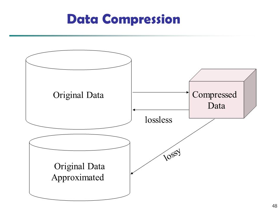 Data Compression Original Data Compressed Data lossless lossy