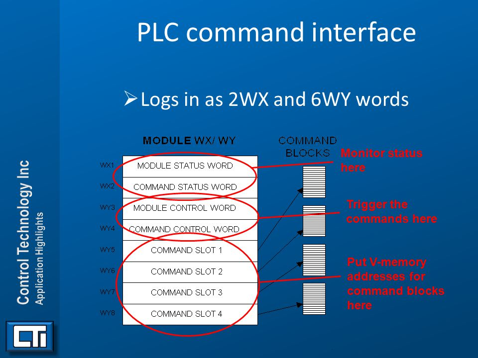 PLC command interface Logs in as 2WX and 6WY words Monitor status here