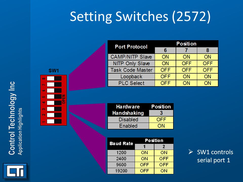 Setting Switches (2572) SW1 controls serial port 1 SW1 1 2 3 4 5 6 7 8