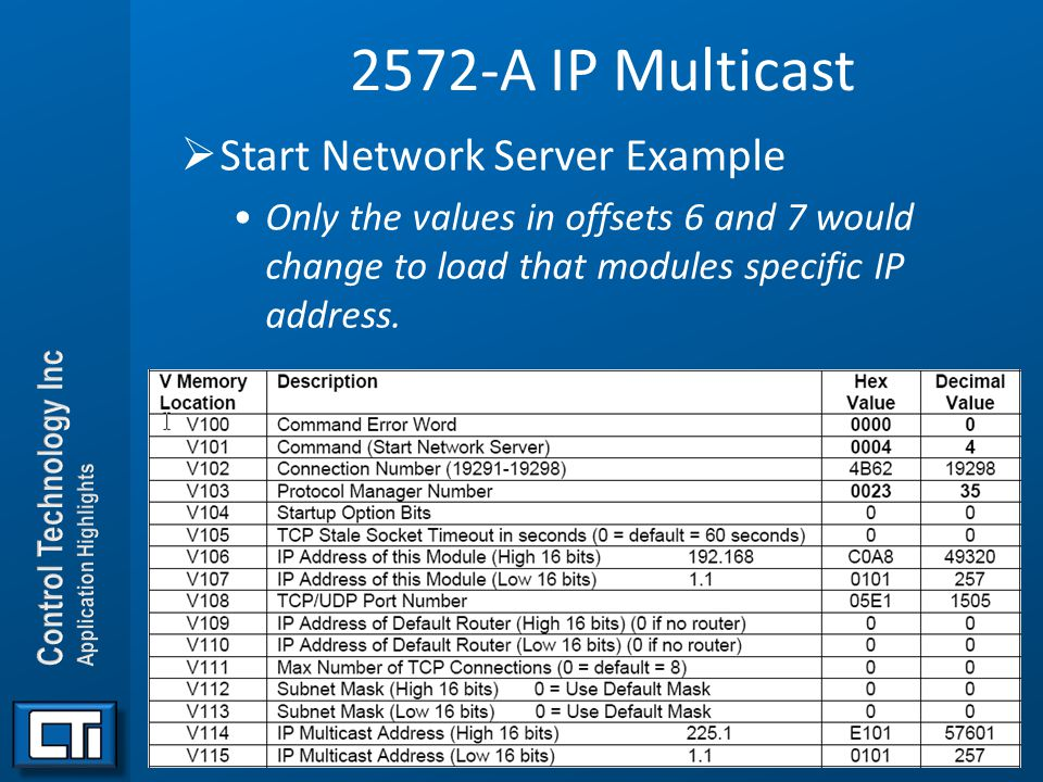 2572-A IP Multicast Start Network Server Example