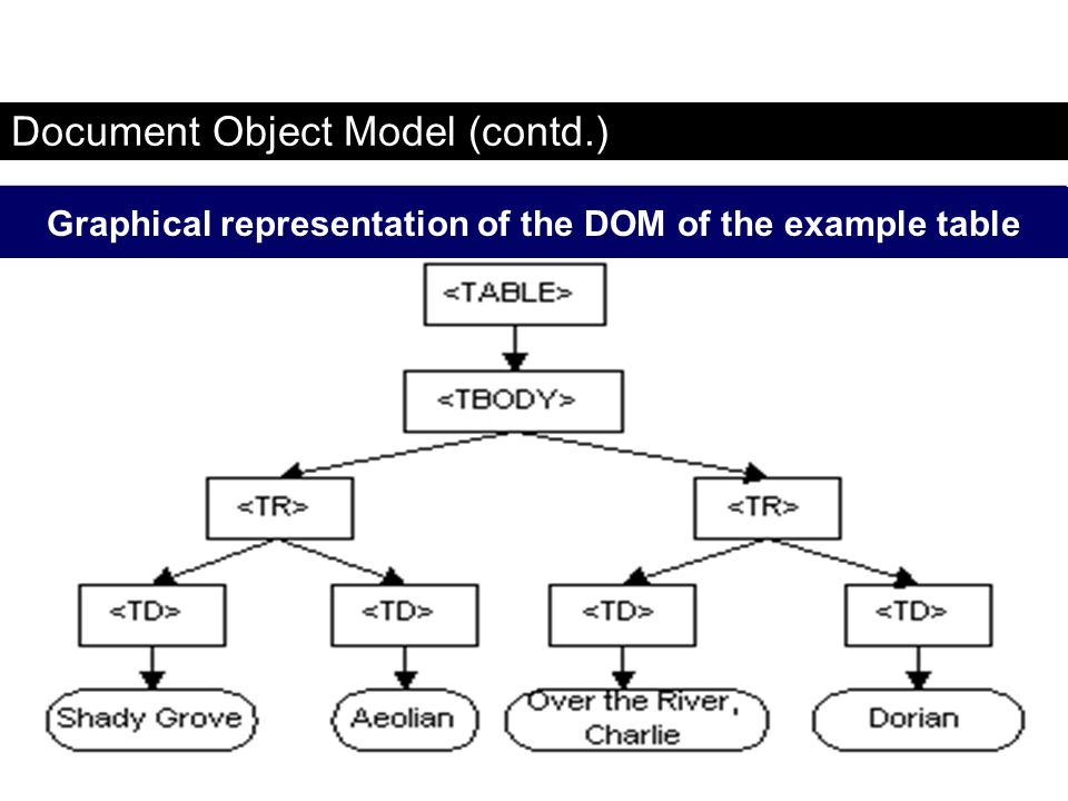Document Object Model (contd.)