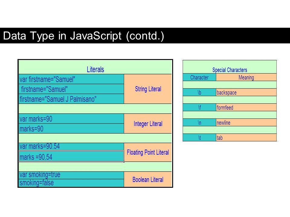 Data Type in JavaScript (contd.)