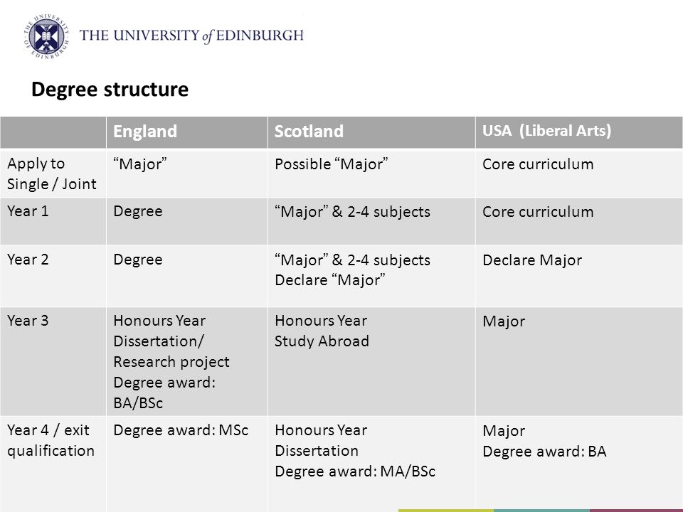 Degree structure England Scotland USA (Liberal Arts)