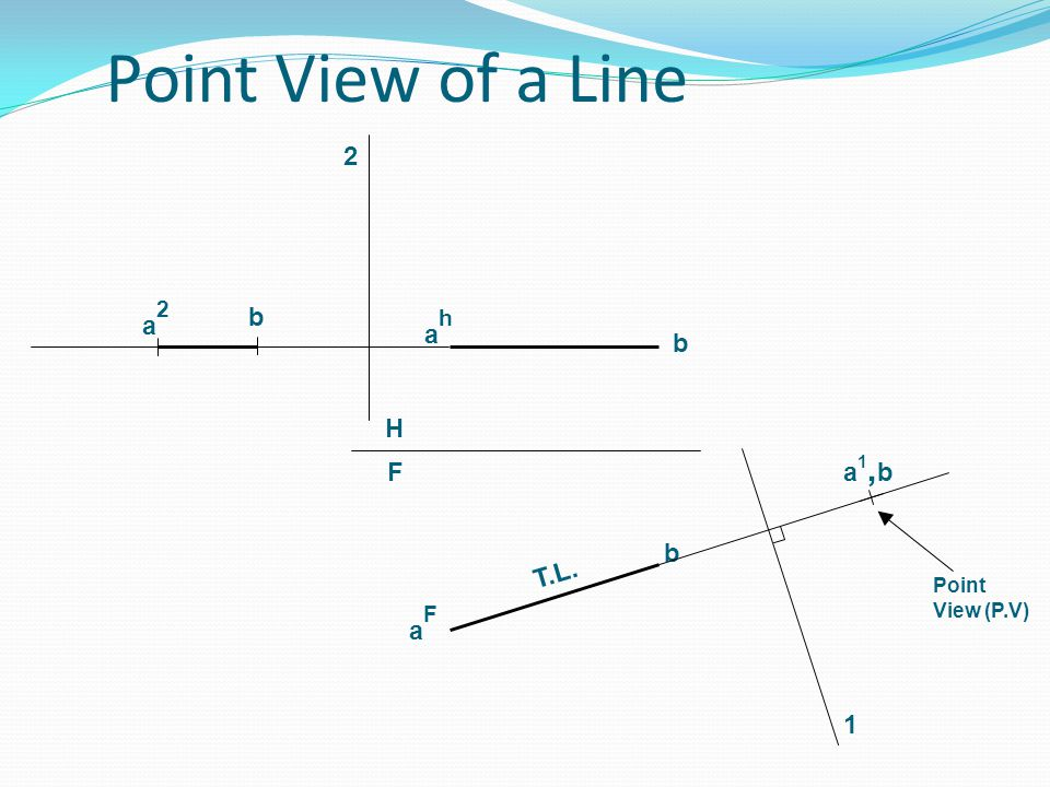 Point View of a Line 2 b a2 ah b H a1,b F b T.L. Point View (P.V) aF 1