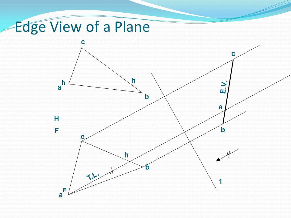Edge View of a Plane c c h ah E.V. b a H F b c h b T.L. 1 aF
